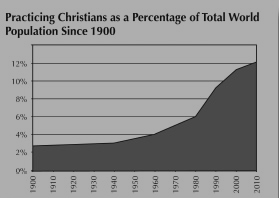 Practicing Christians Percentage