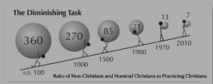 Ratio of Unbelieving and Nominal to Practicing